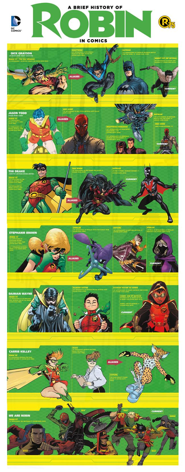 Evolution of Robin in Comics Infographic